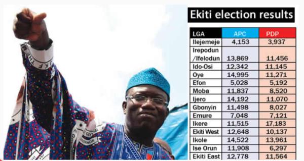 #Ekitidecides 2018: Kayode Fayemi Of APC Wins The Ekiti State Governorship Election